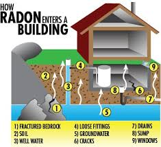 Radon Inspection